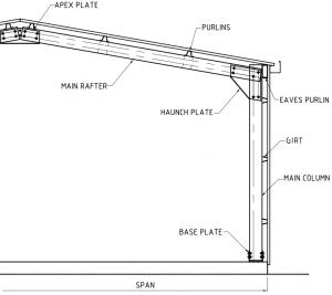 Parts-on-a-Portal-Frame